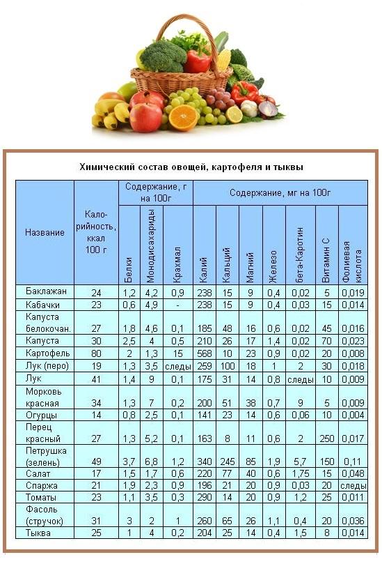 alimenti che rimuovono il grasso dello stomaco